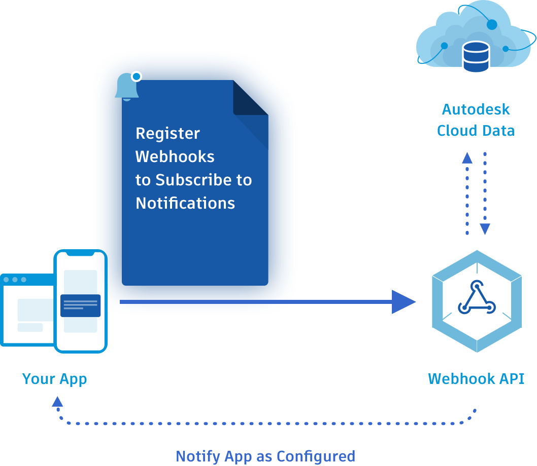 Webhooks Cover Page   Autodesk Forge
